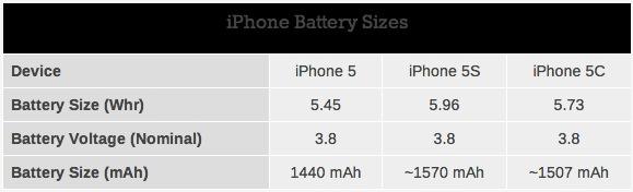 Tabla Bateria iPhone 5C iPhone 5S