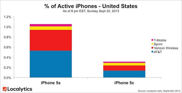 iPhone 5s vs iPhone 5c - Popularidad