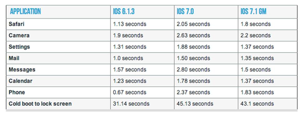 iOS 7.1 iPhone 4 Comparativa