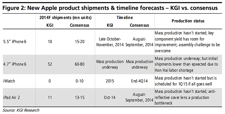 Productos-Apple-2014-Timeline-KGI-Research