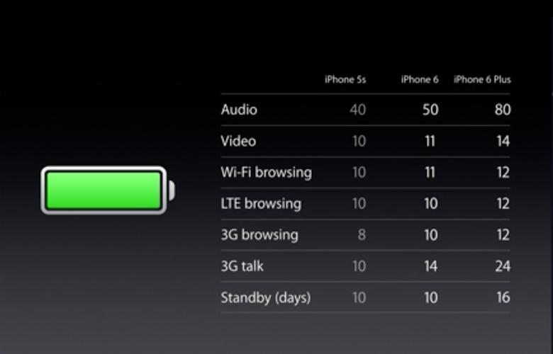 iphone-6-plus-bateria