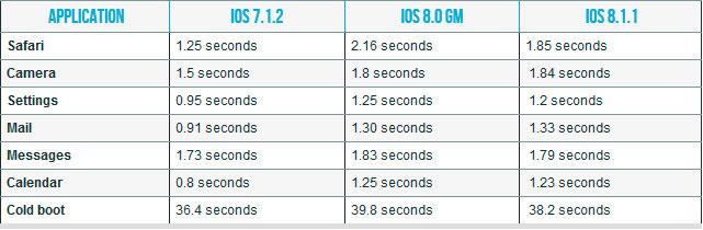 ios-8-1-1-mejora-funcionamiento-iphone-4s-ipad-2-test