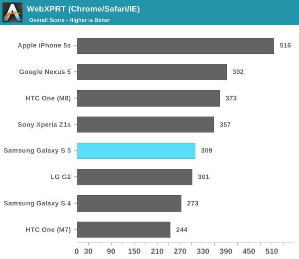GS5 Prestaciones CPU iPhone 5s HTC M8 - Navegador - Web