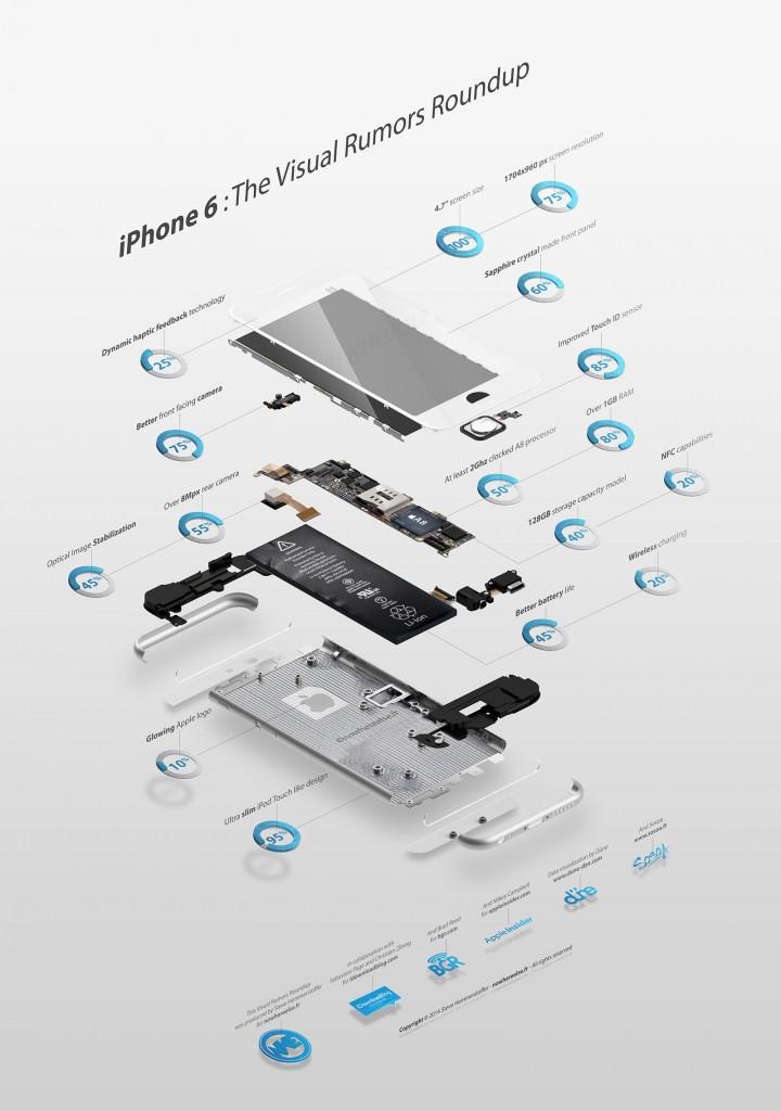 infografia-rumores-iphone-6